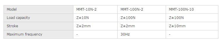 Microserve MMT